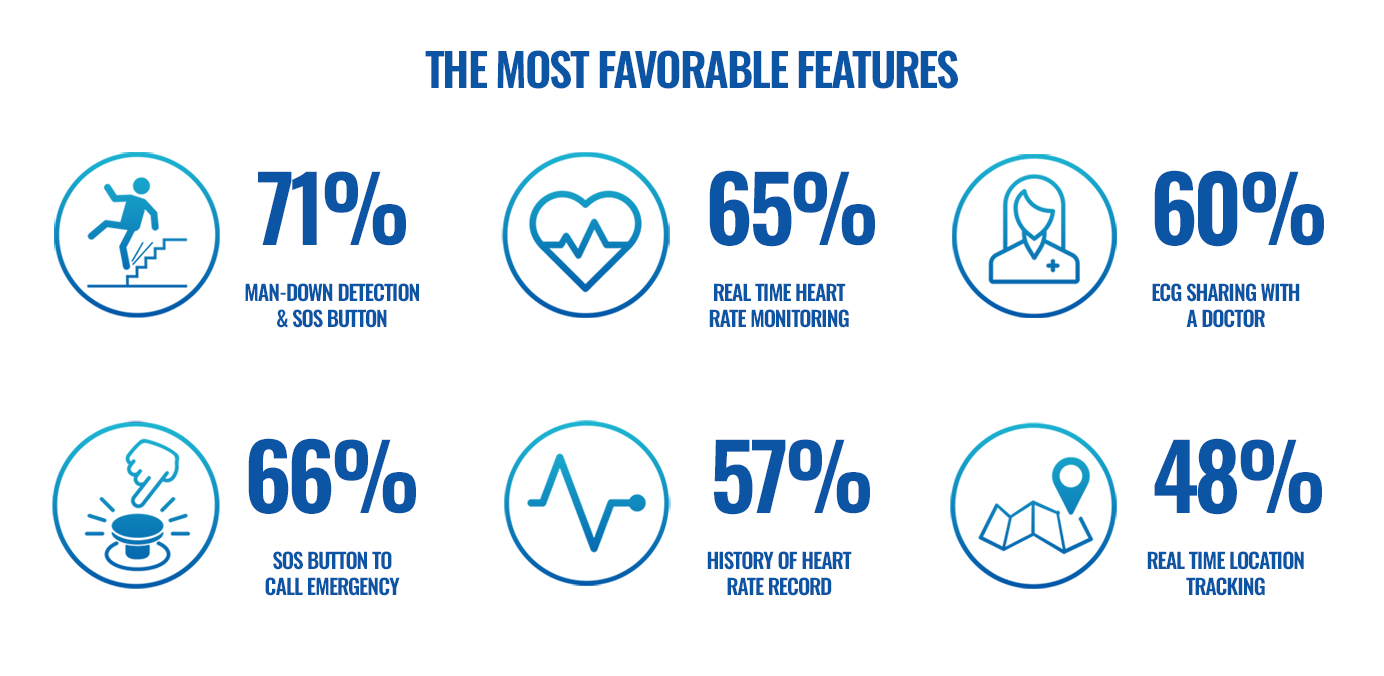 Study: heart health parameters are in top priorities for health wearables